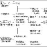 実は華麗なる宝塚一族!松岡修造の長女・松岡恵さん宝塚合格と家系図について